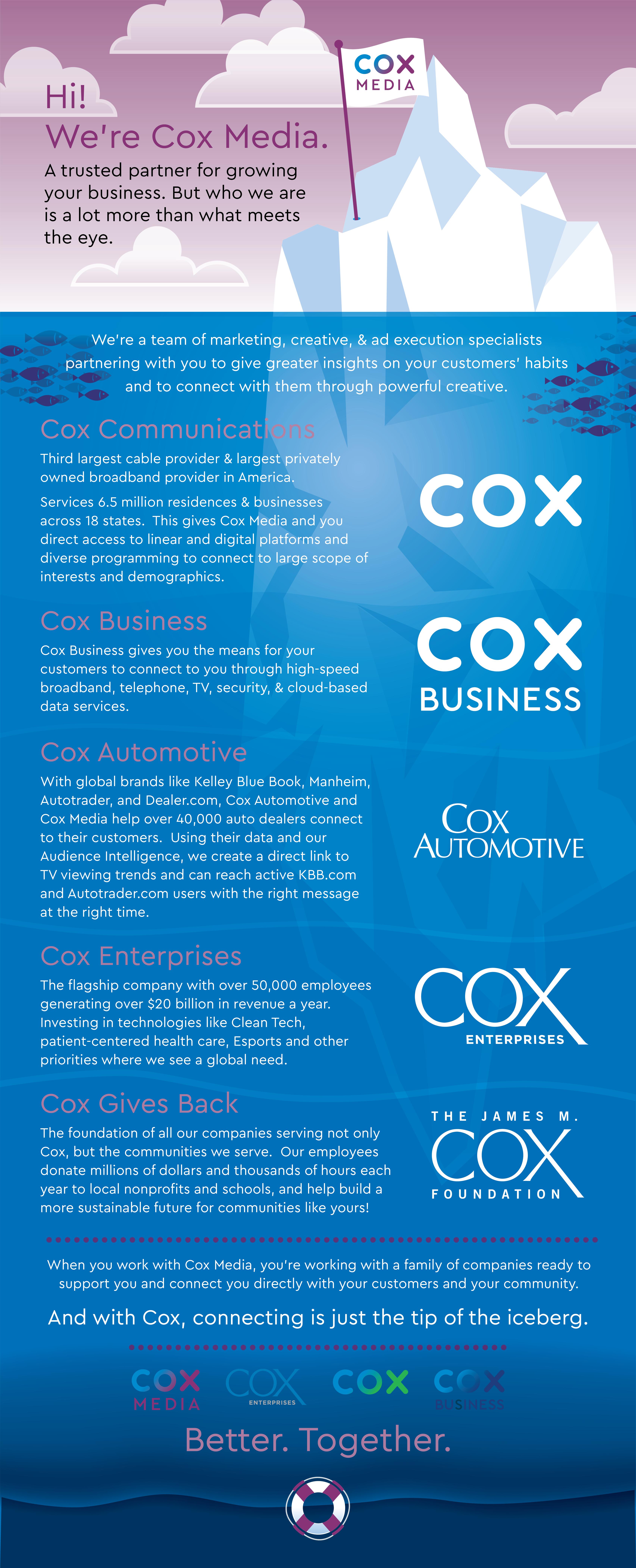 Cox Company Profile Infographic